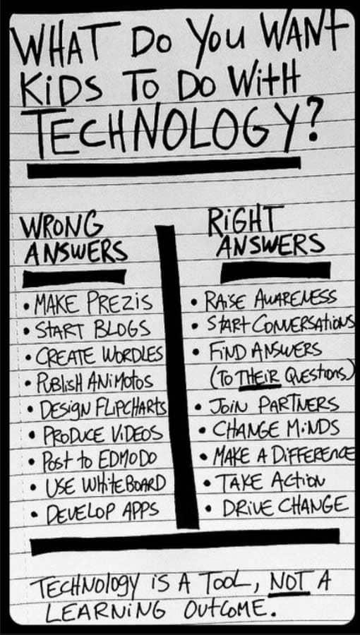 Technikfetisch im Unterricht