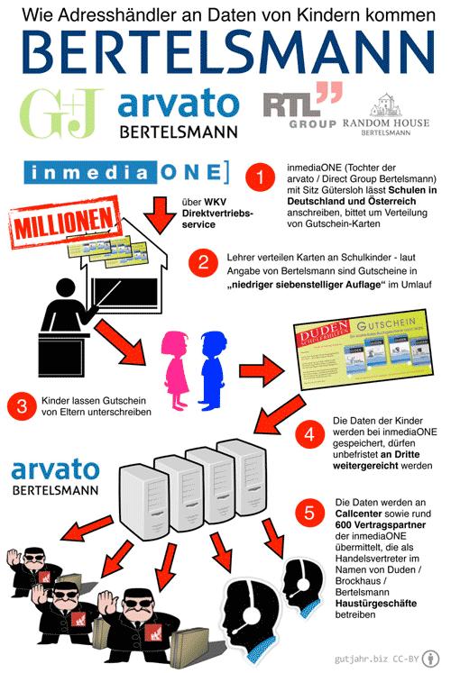 Schaubild: Wie Adresshändler an die Daten von Kindern kommen - Bertelsmann