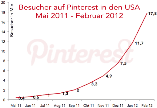 Diagramm: Pinterest-Wachstum in den USA