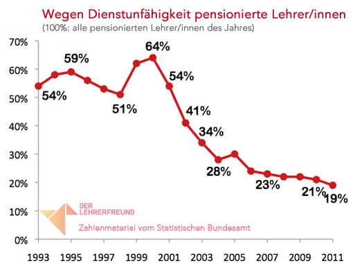 Diagramm: Pensionierungen bei Lehrern wegen Dienstunfähigkeit, 1993-2011