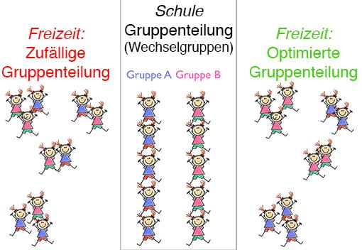 zufällige vs. optimierte Gruppenteilung im Wechselunterricht