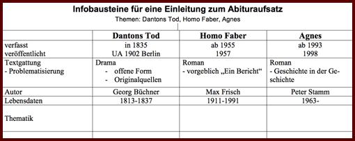 Vorschau: Tabelle mit Infobausteinen zur Einleitung zum Interpretationsaufsatz