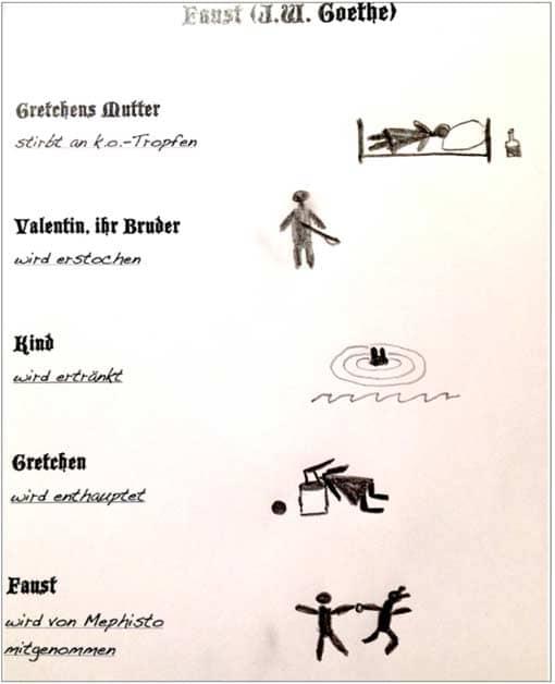J.W. Goethe: Faust - Arbeitsblatt zu den Toten
