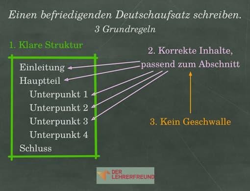 Strukturbild: Grundregeln für einen mindestens befriedigenden Deutschaufsatz