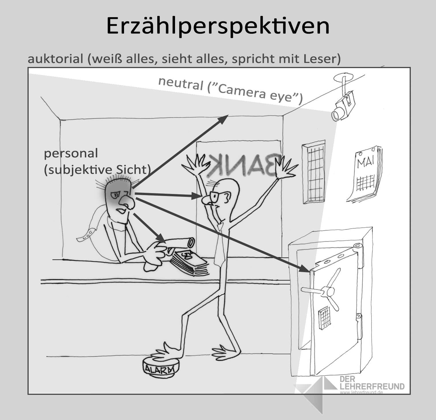 Erzählperspektiven: Tafelbild, Erläuterungen + Arbeitsblatt ...