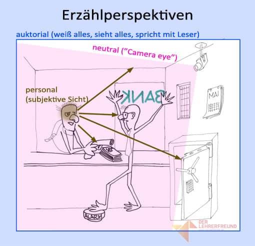 Tafelbild: Erzählperspektiven