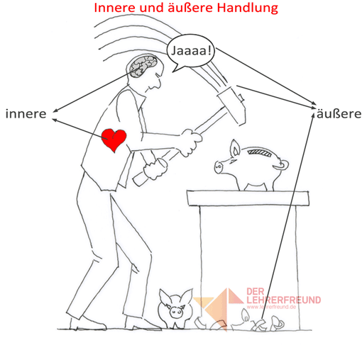 Tafelbild: innere/äußere Handlung (Vorschaubild)