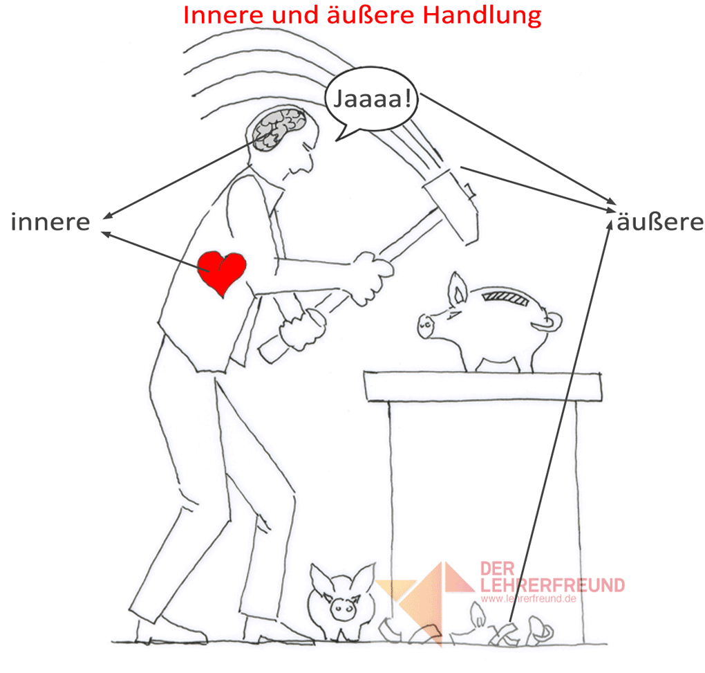 Innere/äußere Handlung - Tafelbild • Lehrerfreund