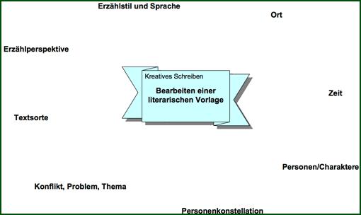 Kreatives Schreiben - Vorschau Arbeitsblatt 'Analyse einer literarischen Vorlage'