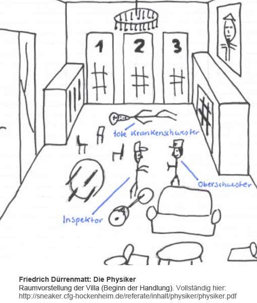 Die Physiker - Raumvorstellung der Villa (aus Schülerprojekt)