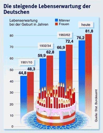 Schaubild: Steigende Lebenserwartung der Deutschen