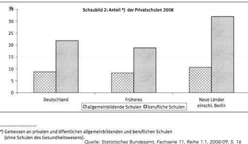 Schaubild: Anteil der Privatschulen im Bereich Allgemeinbildende und berufliche Schulen