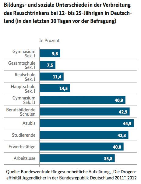 Diagramm: Rauschtrinken bei 12- bis 25-Jährigen in Deutschland 2012