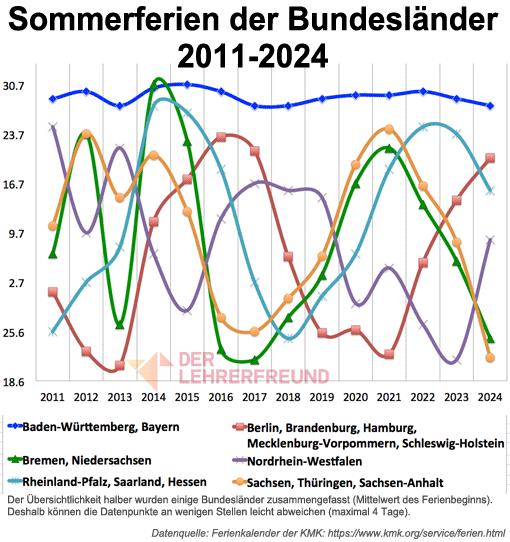 Sommerferien der Bundesländer 2011-2024 (Bundesländergruppen)