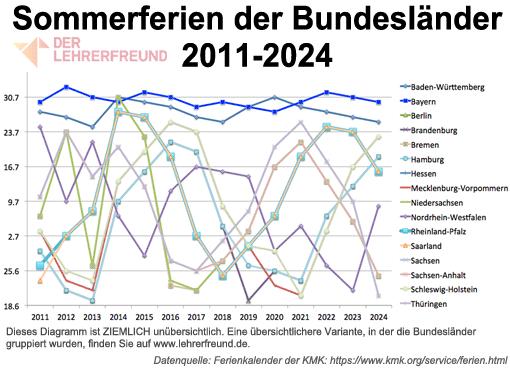 Sommerferien der Bundesländer 2011-2024 - Bundesländer einzeln