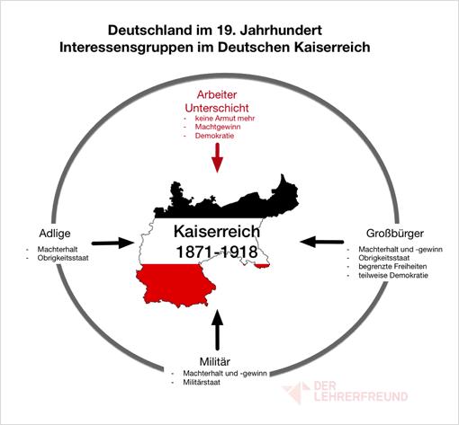 Tafelbild: Interessen der Bevölkerungsgruppen in der Bismarckzeit/Deutschland im 19. Jh.