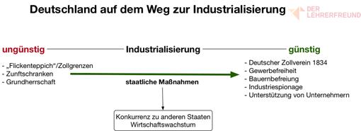 Vorschau - Tafelbild: Deutschland auf dem Weg zur Industrialisierung