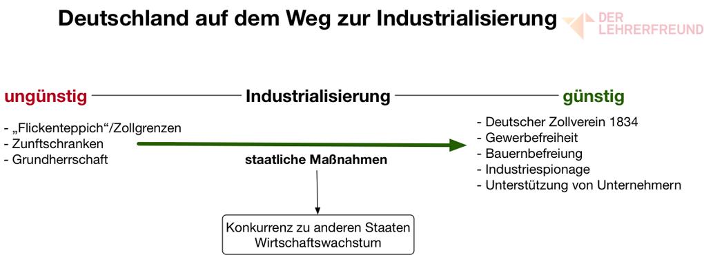 Deutschland auf dem Weg zur Industrialisierung - Tafelbild ...
