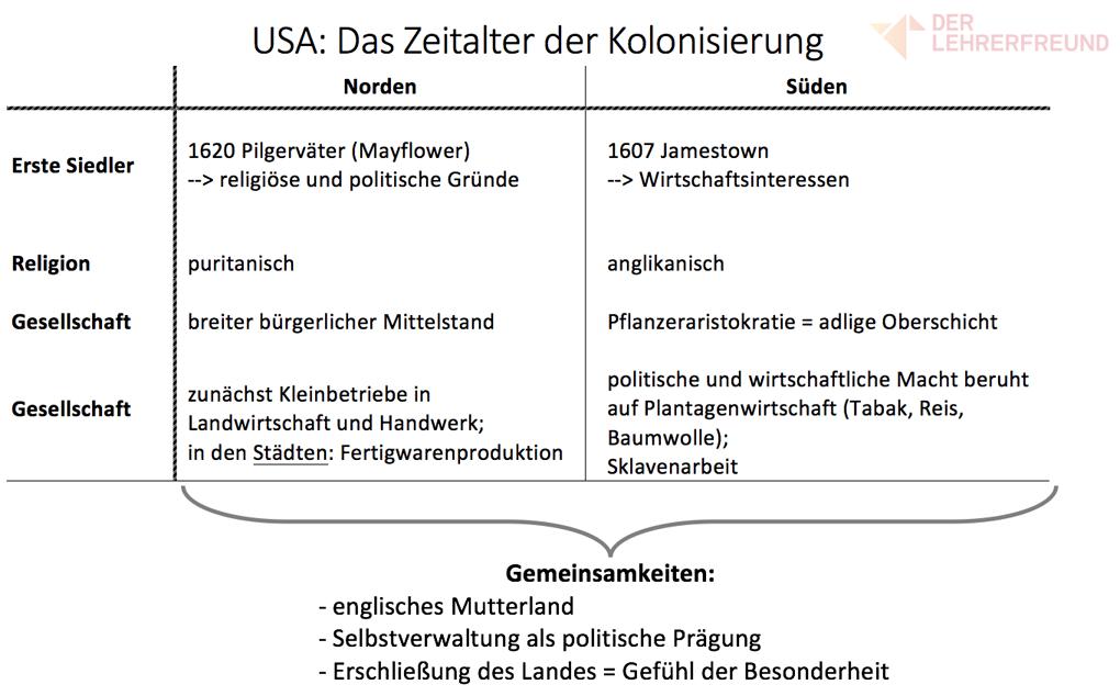 Kolonisation der USA - Tafelbild • Lehrerfreund