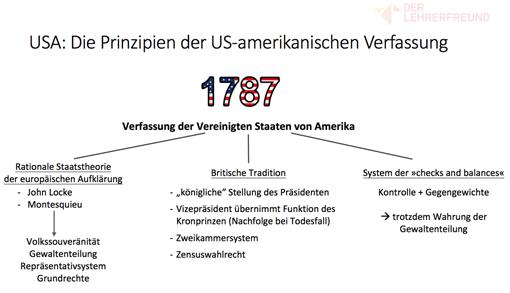 Vorschaubild: Tafelbild »USA - Die Prinzipien der US-Verfassung«