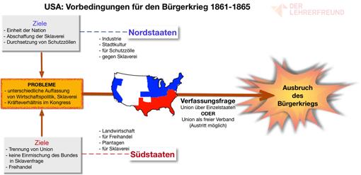 Vorschau - Tafelbild: »USA - Ursachen für den Bürgerkrieg 1861-1865«
