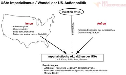 Vorschau: Tafelbild »USA: Imperialismus/Wandel der US-Außenpolitik«