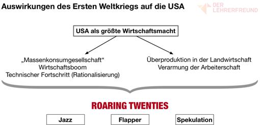 Vorschau: Tafelbild »Auswirkungen des 1. Weltkriegs auf die USA«