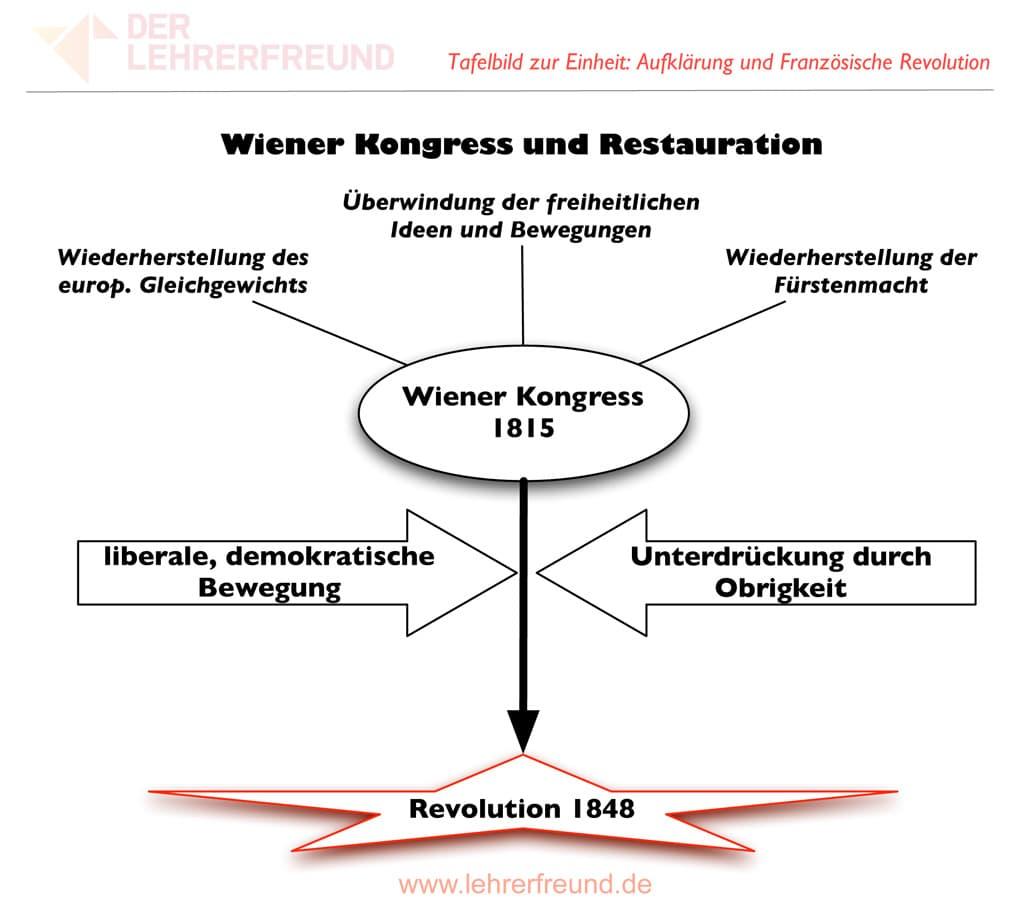 Wiener Kongress 1815 - Tafelbild • Lehrerfreund
