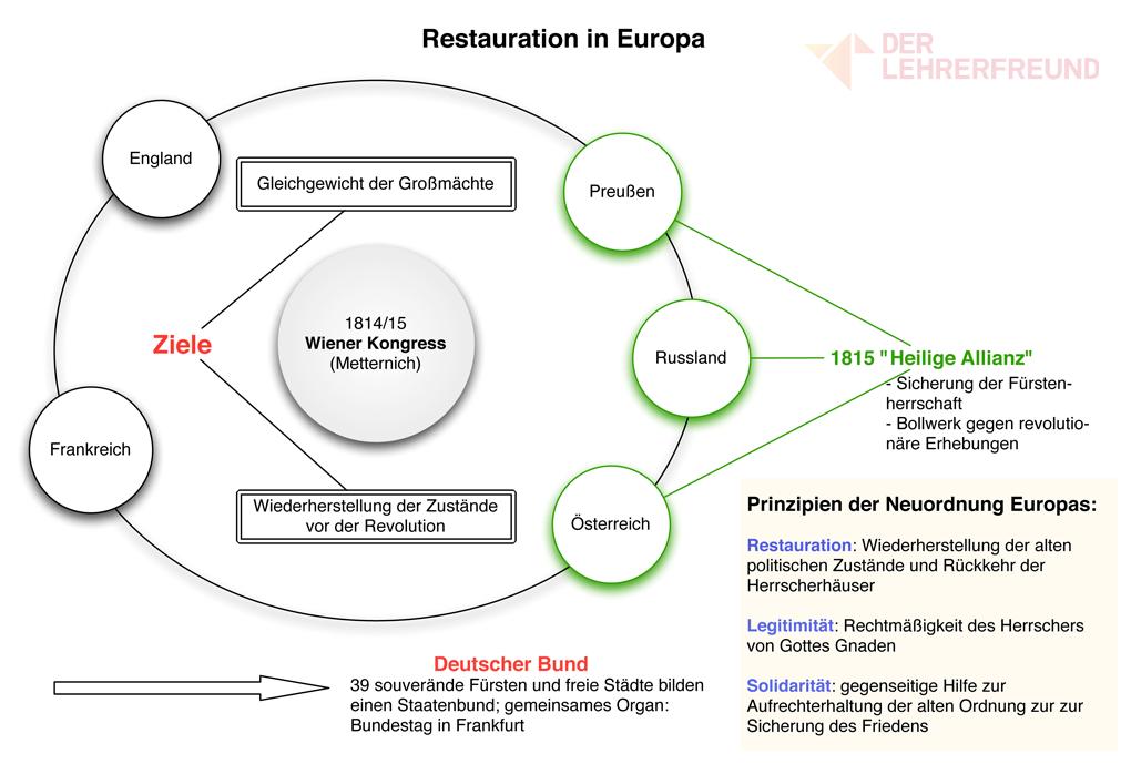 Restauration und Wiener Kongress in Europa - Tafelbild • Lehrerfreund