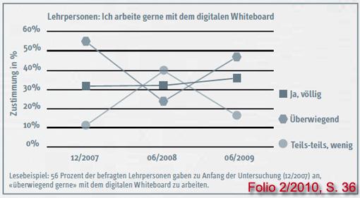 Diagramm: Arbeiten Lehrer gerne mit dem Whiteboard (Braunschweiger Studie)
