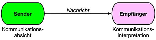 Einfachs Sender-Empfänger-Kommunikationsmodell