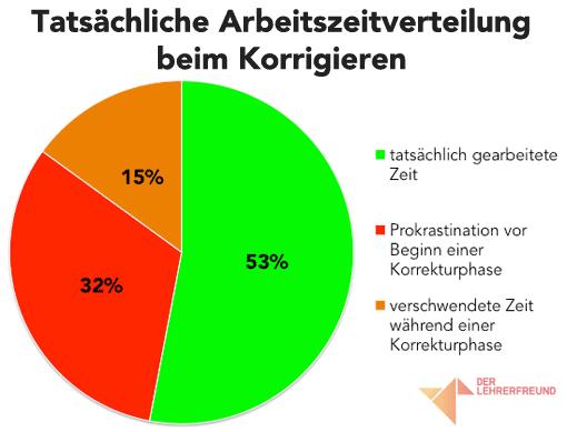 Diagramm: Tatsächliche Arbeitszeitverteilung beim Korrigieren