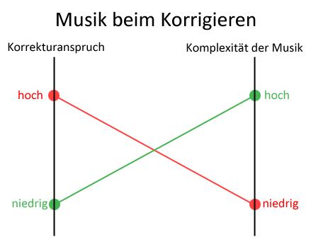 Diagramm: Welche Musik zu welcher Korrekturaufgabe?