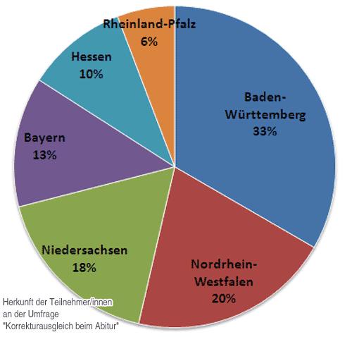 Herkunft der Teilnehmer an der Umfrage 'Korrekturtage'