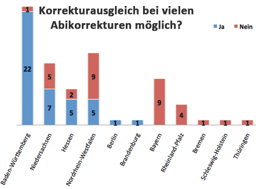 Umfrage: Korrekturausgleich für Abikorrekturen? Diagramm