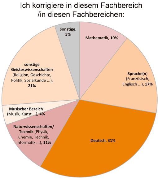 Teilnehmer der Korrekturumfrage: Fachbereiche
