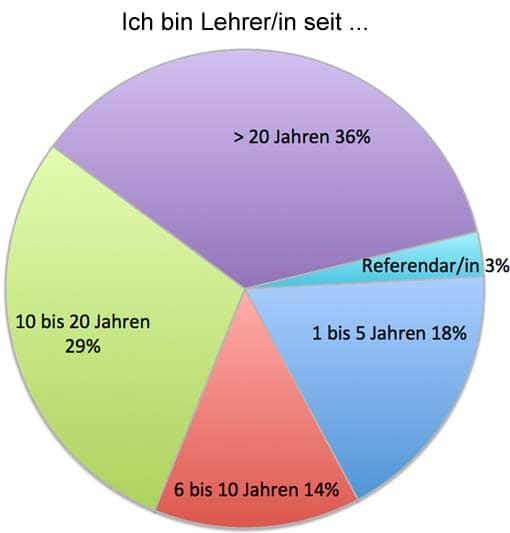 Teilnehmer der Korrekturumfrage: Seit wann im Lehrberuf