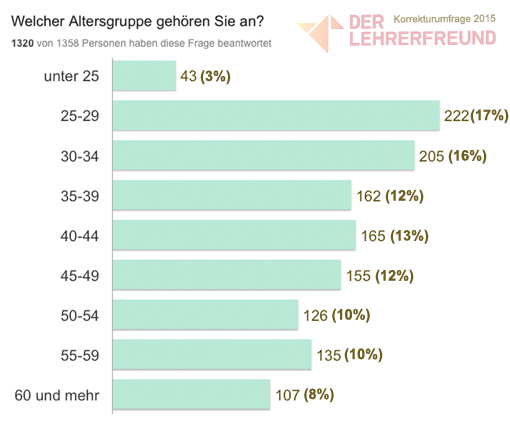 Diagramm: Alter der Lehrer (Korrekturumfrage 2015)