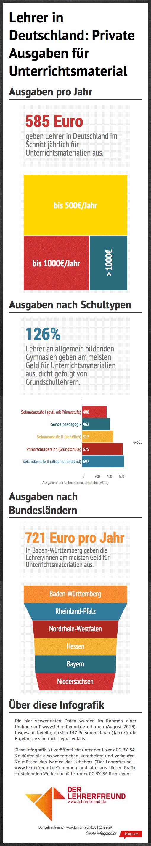 Infografik 'Lehrer/innen in Deutschland - Ausgaben für Unterrichtsmaterialien'