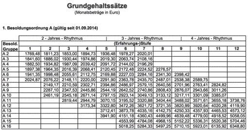 Besoldungstabelle des Landes Nordrhein-Westfalen (Besoldungsordnung A)