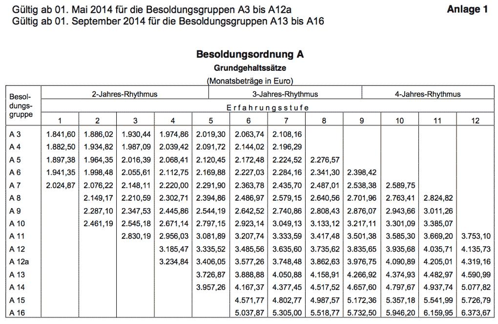 Berechnung Examensnote Lehramt Bayern