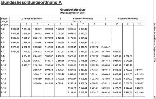 Besoldungstabelle des Landes Mecklenburg-Vorpommern (Besoldungsordnung A)