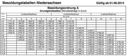Besoldungstabelle des Landes Niedersachsen (Besoldungsordnung A)