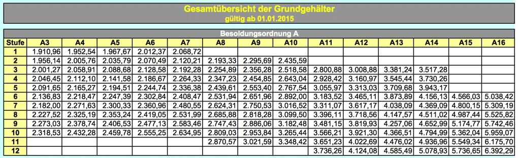 Lehrergehälter in Deutschland: Bundesländer-Rangliste 2015 ...