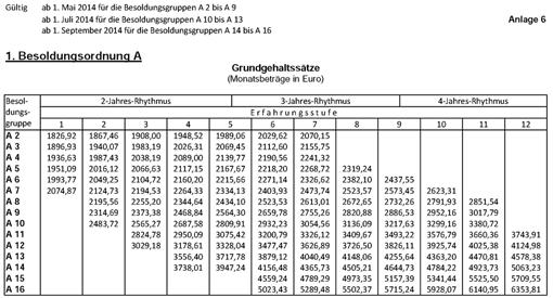 Besoldungstabelle des Landes Saarland (Besoldungsordnung A)