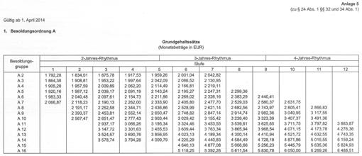Besoldungstabelle des Landes Sachsen (nach Bundesbesoldungsordnung A)