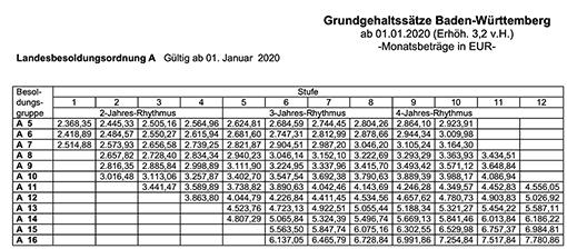 Besoldungstabelle A des Landes Baden-Württemberg