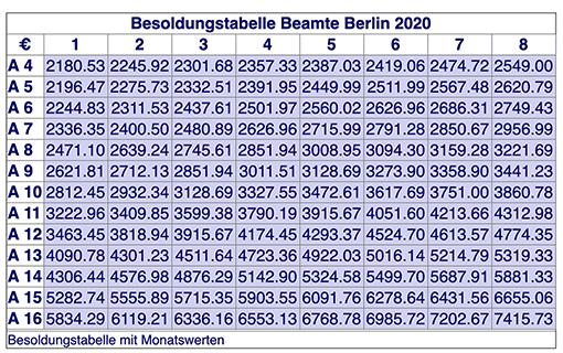 Besoldungstabelle A des Landes Berlin