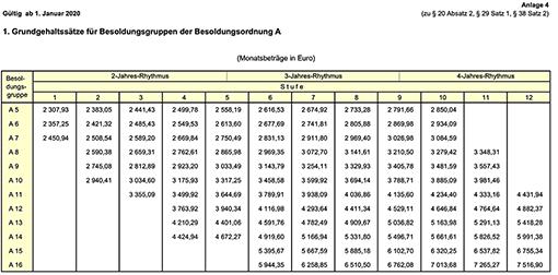 Besoldungstabelle A des Landes Brandenburg