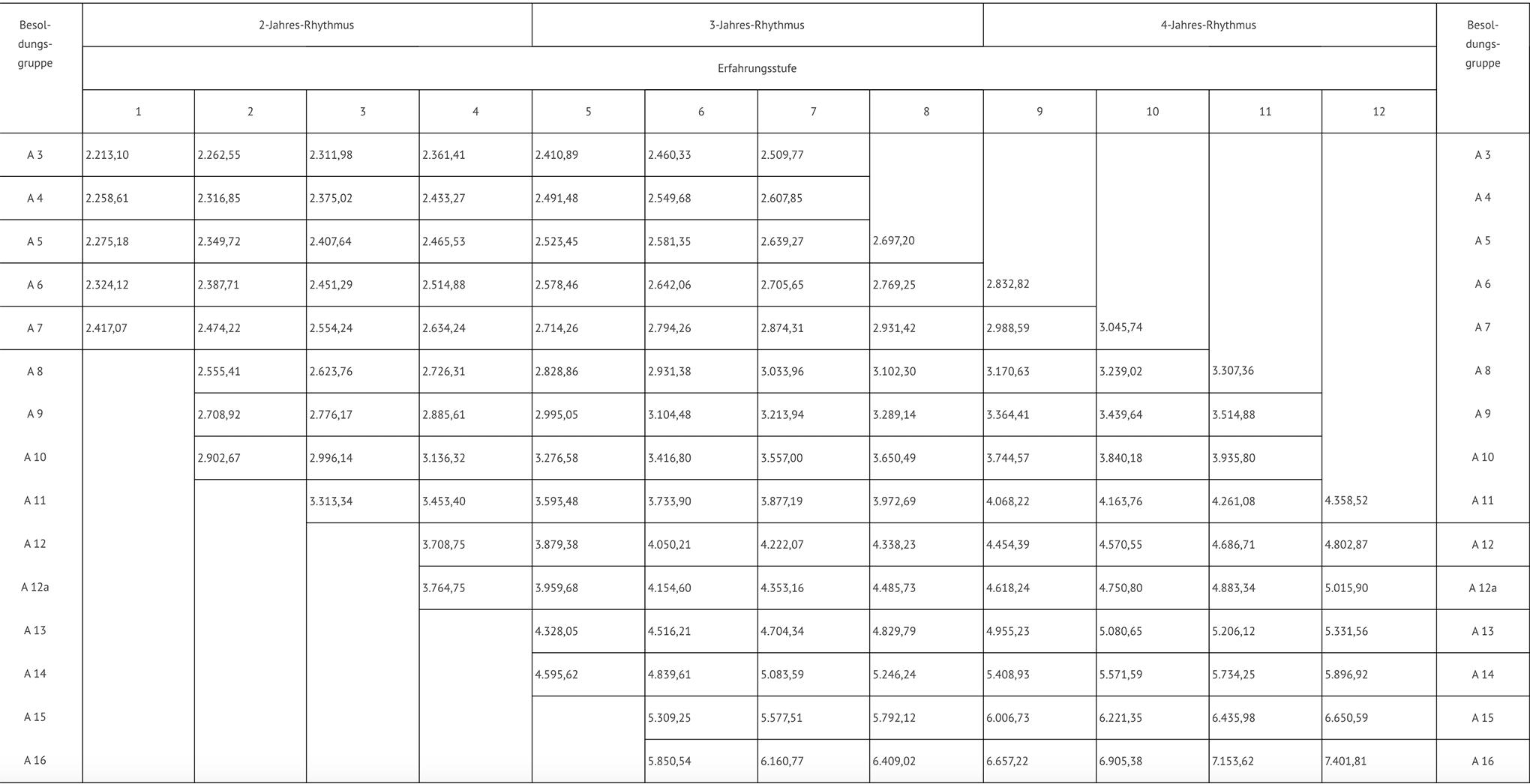 Verdienst 2000 netto 2000 Euro